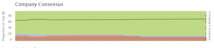 Consensus Data